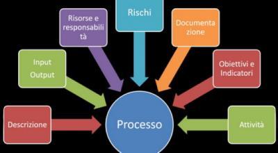 Sistema Qualità: l'ambiente in cui deve operare un processo