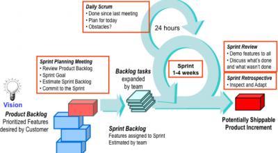 Project management: come utilizzare la tecnologia SCRUM